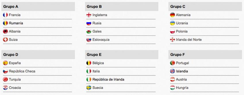 Este es el resultado completo del sorteo de la Euro2016 SEFutbol