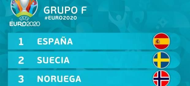 Grupo F Euro2020